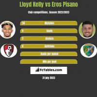 Lloyd Kelly vs Eros Pisano h2h player stats
