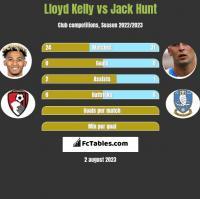 Lloyd Kelly vs Jack Hunt h2h player stats