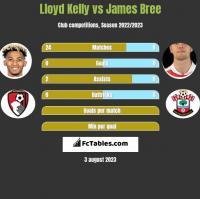 Lloyd Kelly vs James Bree h2h player stats