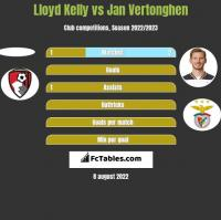 Lloyd Kelly vs Jan Vertonghen h2h player stats