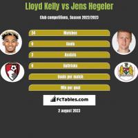 Lloyd Kelly vs Jens Hegeler h2h player stats