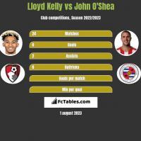 Lloyd Kelly vs John O'Shea h2h player stats