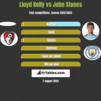 Lloyd Kelly vs John Stones h2h player stats
