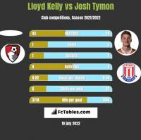Lloyd Kelly vs Josh Tymon h2h player stats