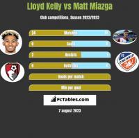 Lloyd Kelly vs Matt Miazga h2h player stats