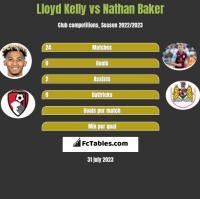 Lloyd Kelly vs Nathan Baker h2h player stats