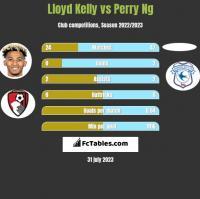 Lloyd Kelly vs Perry Ng h2h player stats