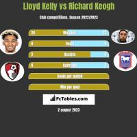 Lloyd Kelly vs Richard Keogh h2h player stats