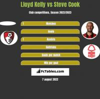 Lloyd Kelly vs Steve Cook h2h player stats