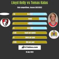 Lloyd Kelly vs Tomas Kalas h2h player stats