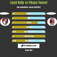 Lloyd Kelly vs Fikayo Tomori h2h player stats