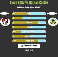 Lloyd Kelly vs Nathan Collins h2h player stats