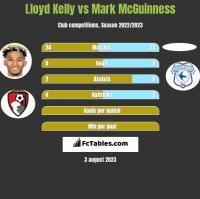 Lloyd Kelly vs Mark McGuinness h2h player stats