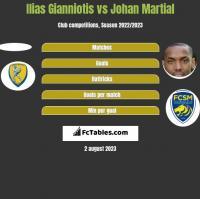 Ilias Gianniotis vs Johan Martial h2h player stats