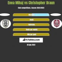Enea Mihaj vs Christopher Braun h2h player stats