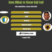Enea Mihaj vs Ehsan Haji Safi h2h player stats