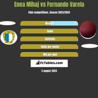 Enea Mihaj vs Fernando Varela h2h player stats