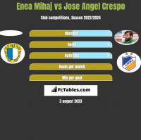 Enea Mihaj vs Jose Angel Crespo h2h player stats