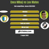 Enea Mihaj vs Leo Matos h2h player stats