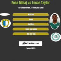 Enea Mihaj vs Lucas Taylor h2h player stats