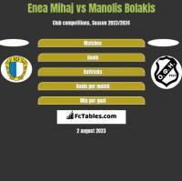 Enea Mihaj vs Manolis Bolakis h2h player stats