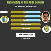 Enea Mihaj vs Michalis Bakakis h2h player stats