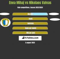 Enea Mihaj vs Nikolaos Vafeas h2h player stats