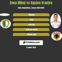 Enea Mihaj vs Ognjen Vranjes h2h player stats