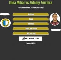 Enea Mihaj vs Sidcley Ferreira h2h player stats