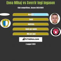 Enea Mihaj vs Sverrir Ingi Ingason h2h player stats