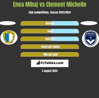 Enea Mihaj vs Clement Michelin h2h player stats