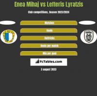 Enea Mihaj vs Lefteris Lyratzis h2h player stats