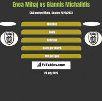 Enea Mihaj vs Giannis Michalidis h2h player stats