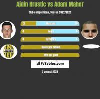 Ajdin Hrustic vs Adam Maher h2h player stats