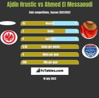 Ajdin Hrustic vs Ahmed El Messaoudi h2h player stats