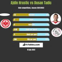 Ajdin Hrustic vs Dusan Tadic h2h player stats