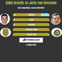 Ajdin Hrustic vs Joris van Overeem h2h player stats