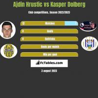 Ajdin Hrustic vs Kasper Dolberg h2h player stats