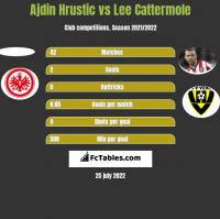 Ajdin Hrustic vs Lee Cattermole h2h player stats