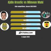 Ajdin Hrustic vs Mimoun Mahi h2h player stats