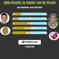 Ajdin Hrustic vs Sander van de Streek h2h player stats