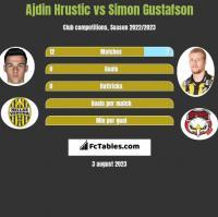 Ajdin Hrustic vs Simon Gustafson h2h player stats