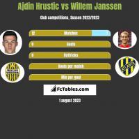Ajdin Hrustic vs Willem Janssen h2h player stats