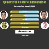 Ajdin Hrustic vs Gabriel Gudmundsson h2h player stats