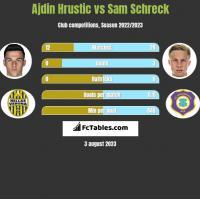 Ajdin Hrustic vs Sam Schreck h2h player stats