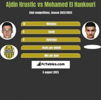 Ajdin Hrustic vs Mohamed El Hankouri h2h player stats