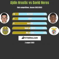 Ajdin Hrustic vs David Neres h2h player stats