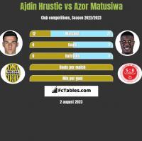 Ajdin Hrustic vs Azor Matusiwa h2h player stats