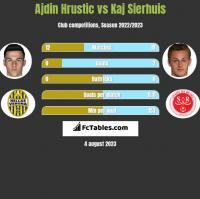 Ajdin Hrustic vs Kaj Sierhuis h2h player stats