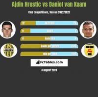 Ajdin Hrustic vs Daniel van Kaam h2h player stats